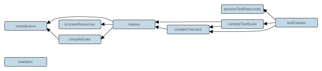 Gradle User Guide